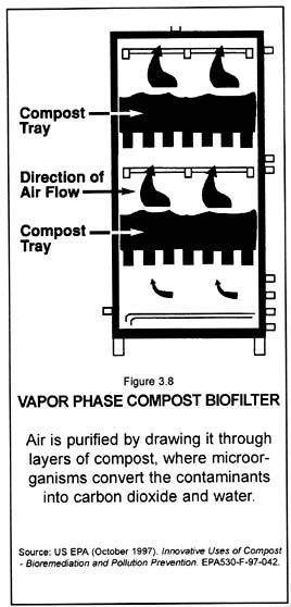 Vapor phase compost biofilter