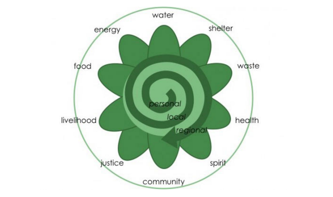 Photo of What Permaculture Isn't – and Is