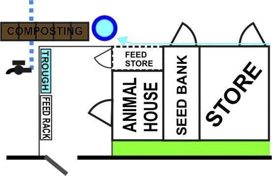 Animal house layout