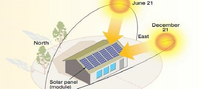 Charting The Sun S Motion In Relation To Your Home And