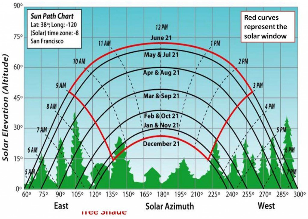 Solar path chart with hourly positions, solar window and monthly paths. Image credit: Clay Atchison, www.solarschoolhouse.org