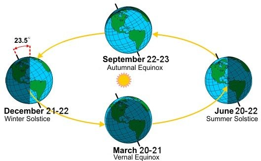 The four seasons. Image source: NOAA