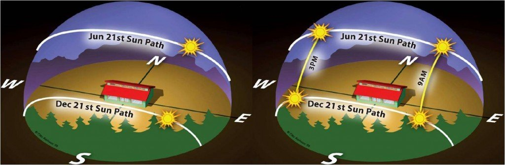 Sun's position at 9.00 a.m. and 3.00 p.m. on the summer and winter solstice. Image credit: Clay Atchison, www.solarschoolhouse.org