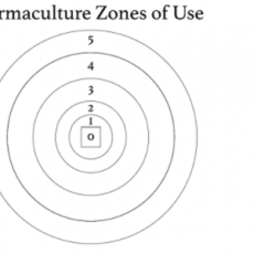 PermacultureZonesofUseAPrimer01