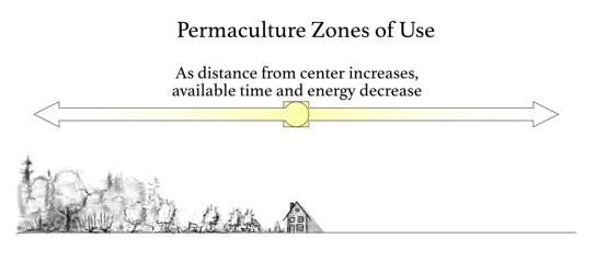 PermacultureZonesofUseAPrimer02