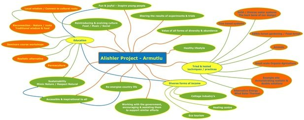 ORIGINAL MIND MAP OF PROJECT