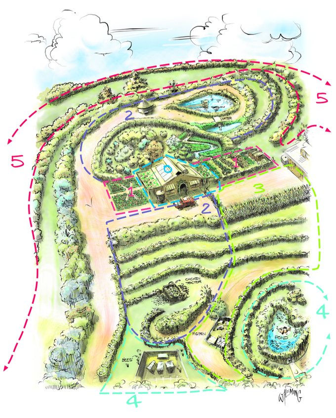 an illustration by Wayne Fleming from The Permaculture Student 1