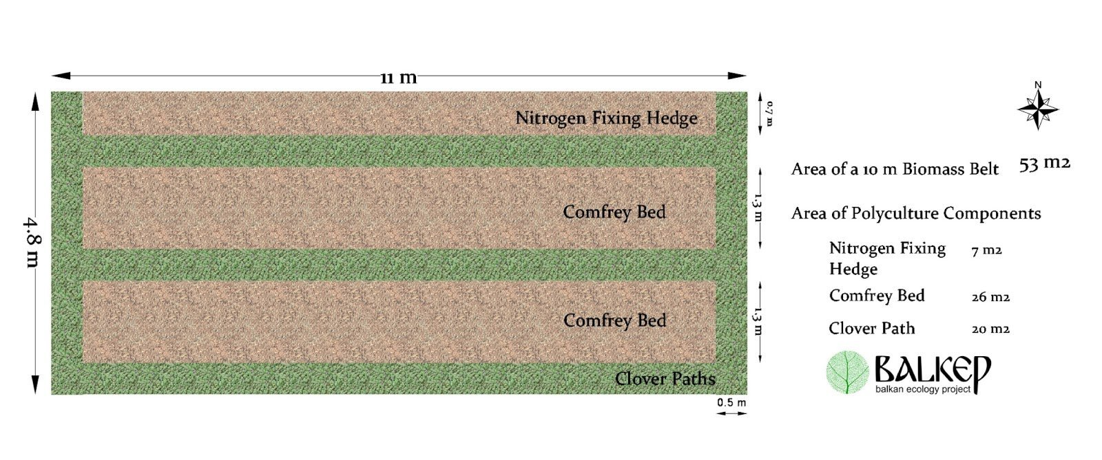 Example Perennial Polyculture - The Biomass Belt - Bed Layout.