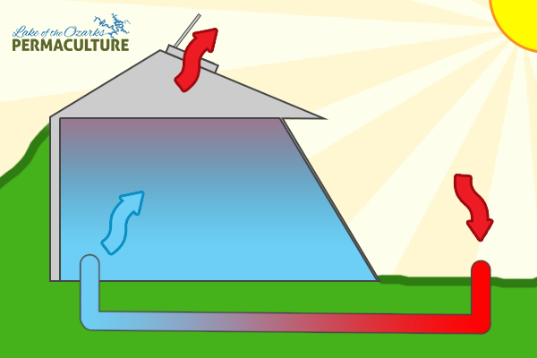 How To Heat And Cool Your Home Without Electricity The