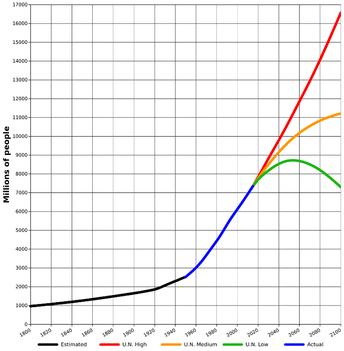 UN Population Projections : Tda D : CC 3.0