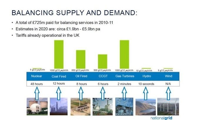 Balancing UK Supply and Demand: Bexim: CC 3.0