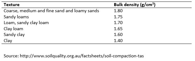 Soil Compaction I