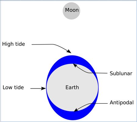 Tide Schematic: Source: CC 3.0