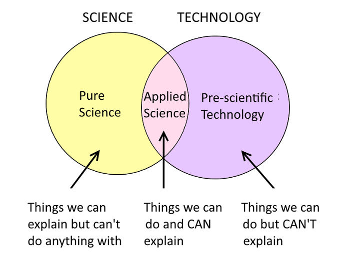 Science, Technology and Permaculture