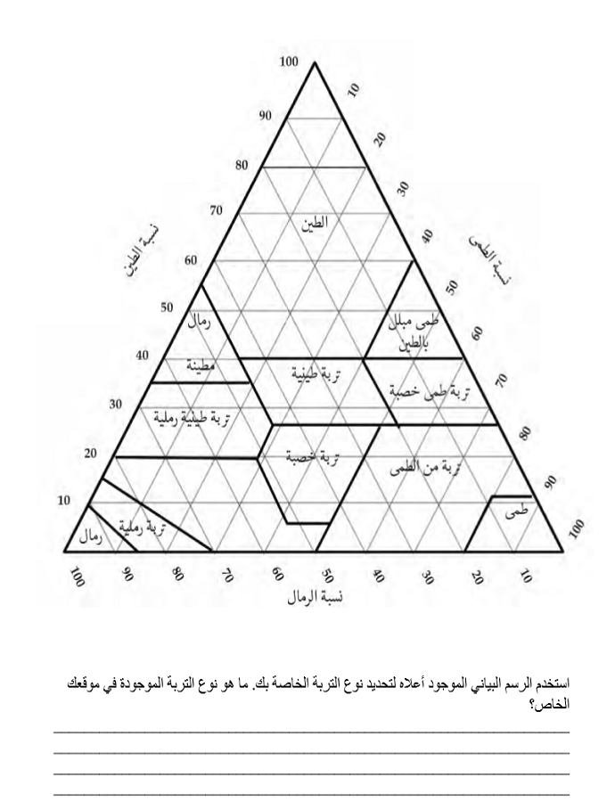 The Permaculture Student Workbook (Arabic Version) 04