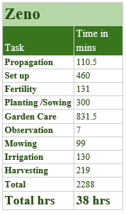 The Polyculture Market Garden Study 23
