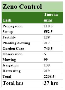 The Polyculture Market Garden Study 26