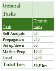 The Polyculture Market Garden Study 29