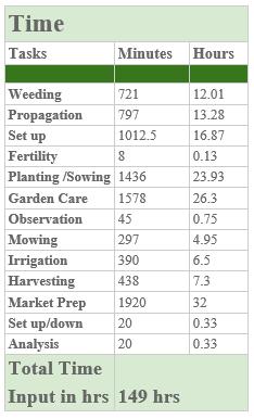 The Polyculture Market Garden Study 33