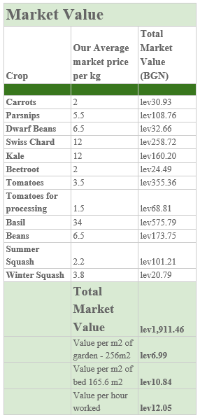 The Polyculture Market Garden Study 37